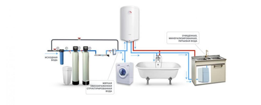 Очистка воды в частном доме - Как сделать очистку воды дома